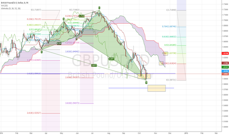 GBPUSD: GBPUSD Primed for a bounce