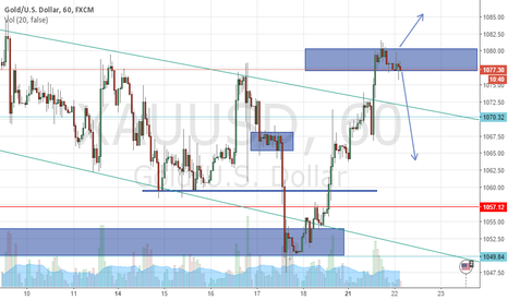 XAUUSD: Wait for the right moment