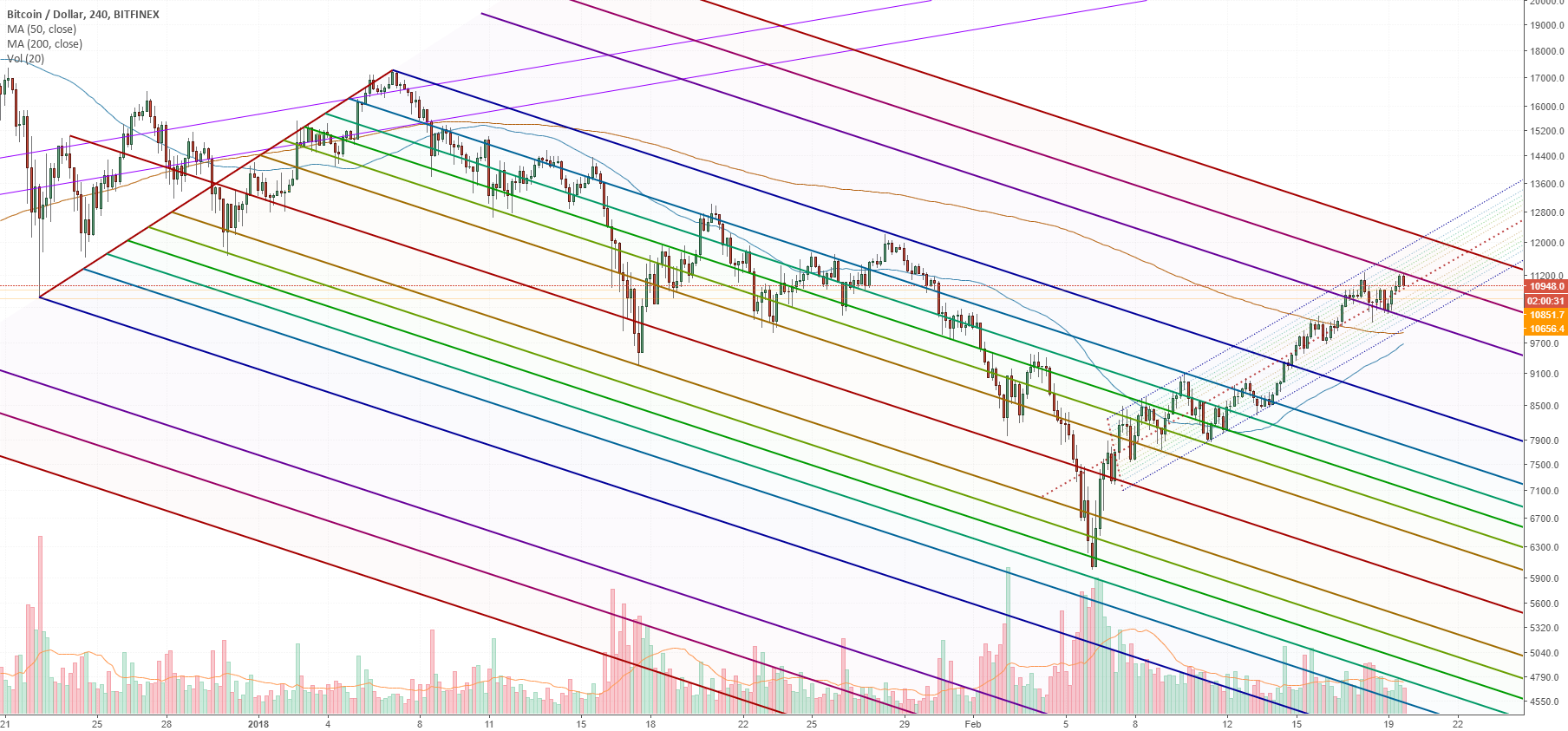 Rejected on 1.75 fib (Log Scale)
