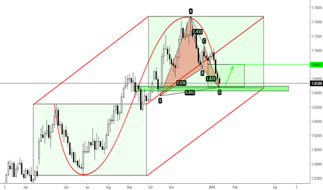 EURNZD: EURNZD - Short term buy...