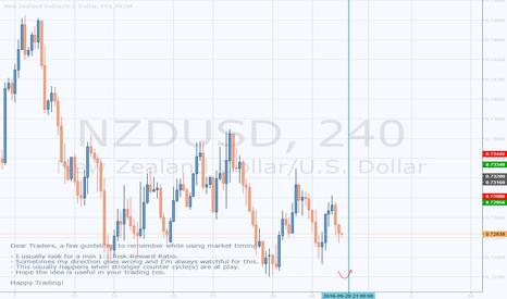 NZDUSD: NZDUSD (H4) - Looking For A Buy