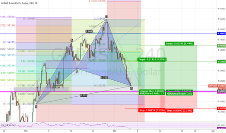 GBPUSD: Completed bullish cypher pattern