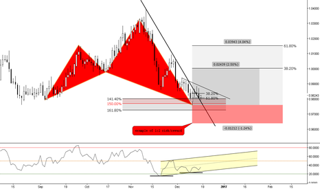 AUDCAD: (Daily) Shark @ Divergence and Structure Breakout