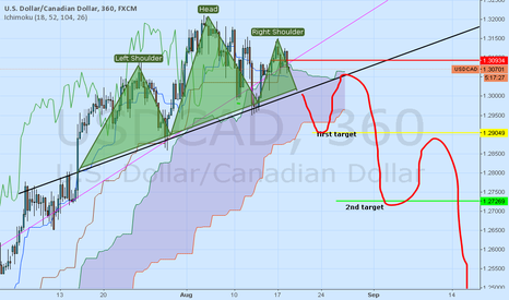 USDCAD: right shoulder top reached