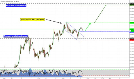 EURCAD: Trend Continuation on EURCAD