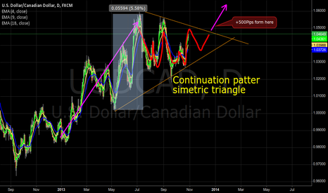 USDCAD: Simetrical Triangle and hi probability tendence continuation