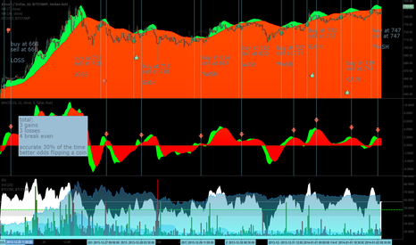 BTCUSD: why buying on ma cross and selling on macd cross doesnt work