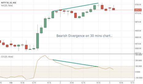 NIFTY: NIFTY - Bearish Divergence on 30 mins chart..