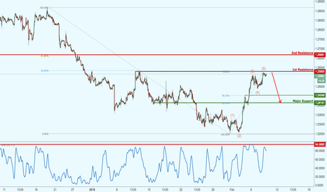 USDCAD: USDCAD right on major resistance, potential upcoming drop!