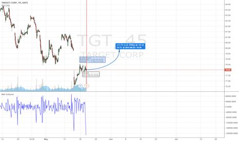 TGT: Target filling the gap