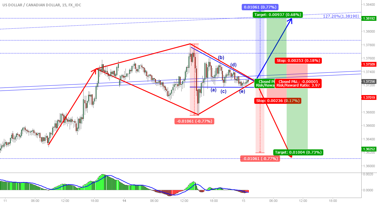 USD/CAD: Diamond pattern or triangle, up or down...?