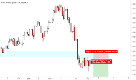 GBPJPY: GBPJPY downtrend