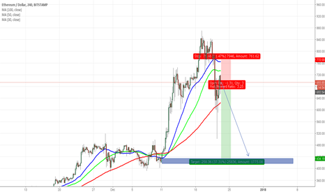 ETHUSD: ETHUSD SHORT BASED ON HECTOR SYSTEM
