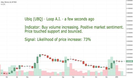 UBQBTC: CoinLoop AI Signal: Ubiq (UBQ) - BUY