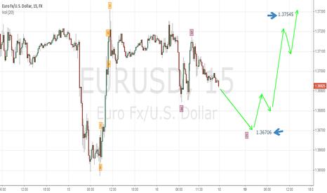 EURUSD: Euro next week