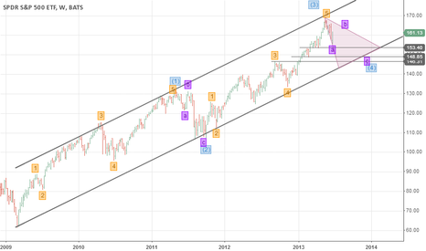SPY: Downtrend in SPY Through Year End