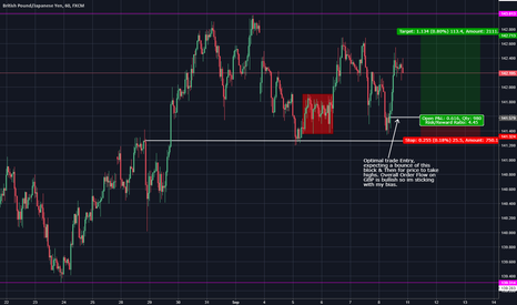 GBPJPY: Strong Pound alters all of its parent pairs