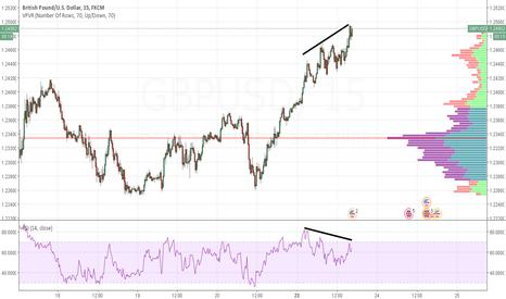 GBPUSD: Looks like bearish divergence to me (GBPUSD m15)