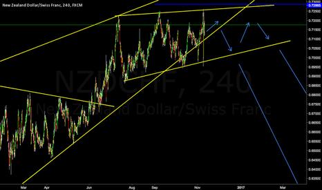 NZDCHF: NZDCHF Major Support Break And Reversal Wedge **Short**