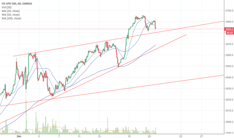 SPX500USD: Sell the news