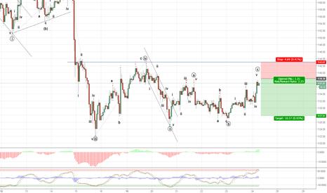 XAUUSD: Gold may be a short