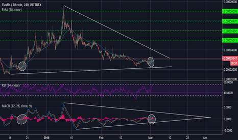 XELBTC: XELBTC Ready to FireUP ! Descending wedge 100% ? 200% ? 500%?