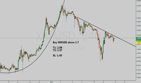 XRPUSD: Ripple buy setup