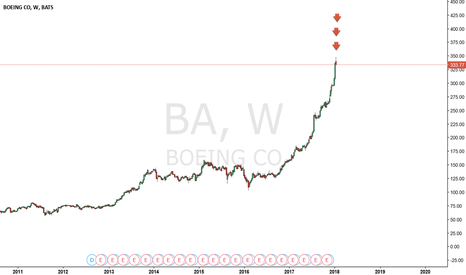 BA: Boeing BiG SHort ? Why not..
