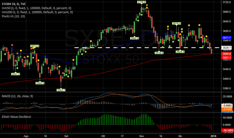 SX5E: EUROSTOXX   -   Supporto infranto