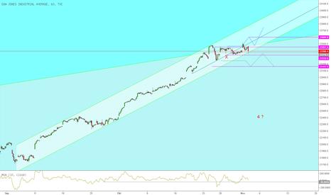 DJI: Dow Jones setzt im inneren Trendkanal auf der Unterkante auf