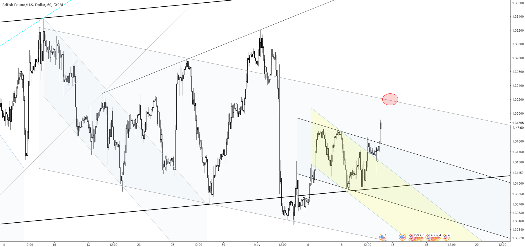 GBPUSD short top of channel