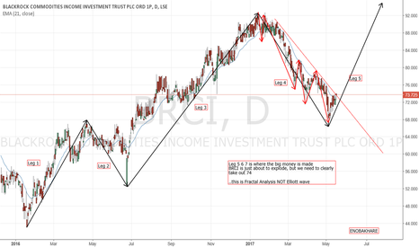 BRCI: BLACKROCK COMMODITY INDEX IS ABOUT TO EXPLODE
