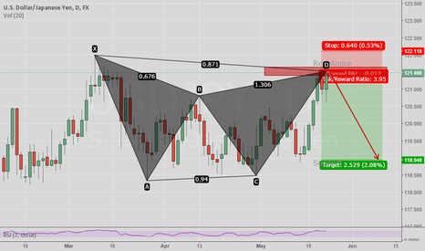 USDJPY: Gartley Daily Time Frame