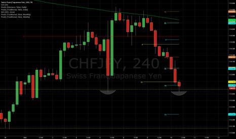 CHFJPY: Double Bottom on $CHFJPY?