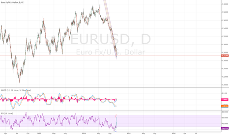 EURUSD: Coming to the end? Lots of quetions - few answers