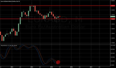 EURAUD: very nice setup monthly chart euraud