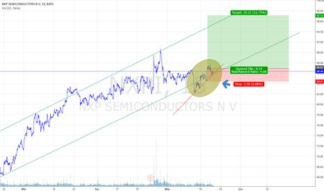 NXPI: A wedge maybe???