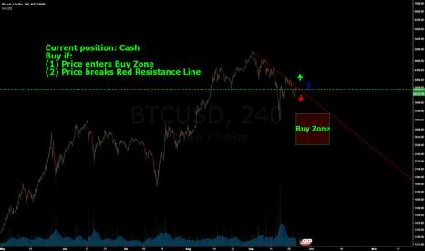 BTCUSD: Bitcoin Short-Term Trade Idea