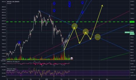 XBTEUR: Biiiig triangle