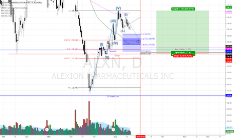 ALXN: ALXN Bullish Put Sale On ABC Correction/50MA Retest