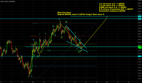 BTCUSD: Bitcoin ending 5 waves diagonal