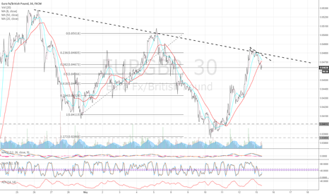 EURGBP: EurGbp 30m chart update