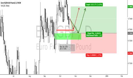 EURGBP: $EURGBP BUY TRADE