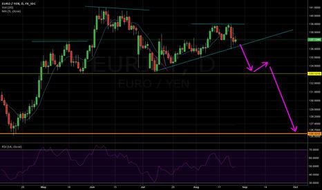 EURJPY: EJ - Short if trendline breaks