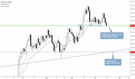 EURJPY: EURJPY Retests Key Support at 131.84