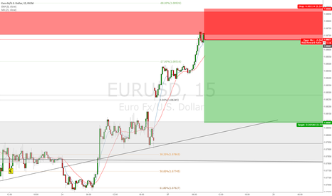 EURUSD: EURUSD Short (gap fill)