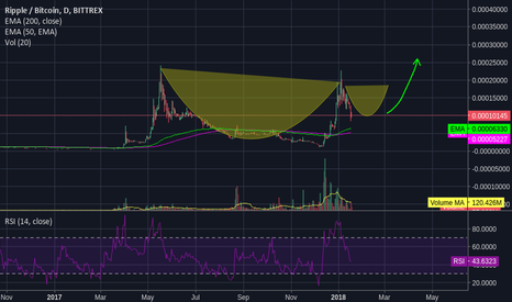 XRPBTC: Ripple (xrp) Possible Cup and handle in 1 day chart ??