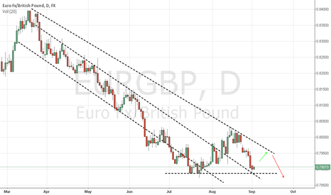 EURGBP: eurgbp long for the short term, short for the long term