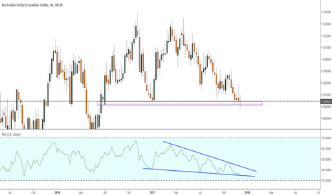 AUDCAD: AUDCAD getting ready to do the most, Apply lots of patience