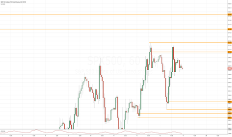 SPX500: Where could the S&P be drawn to ?
